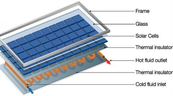 تقنية جديدة لتوليد الكهرباء من خلايا شمسية يتغيّر لونها تلقائياً