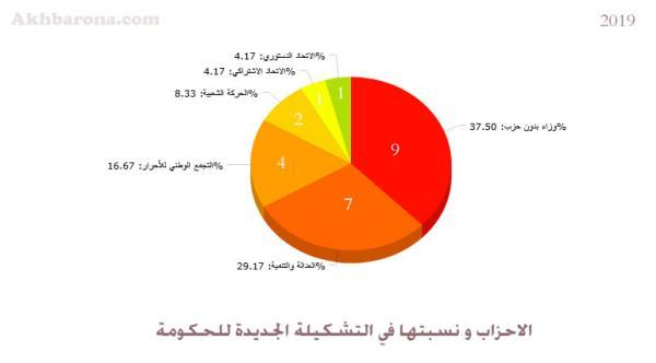 نسبة تمثيلية الأحزاب في الحكومة الجديدة