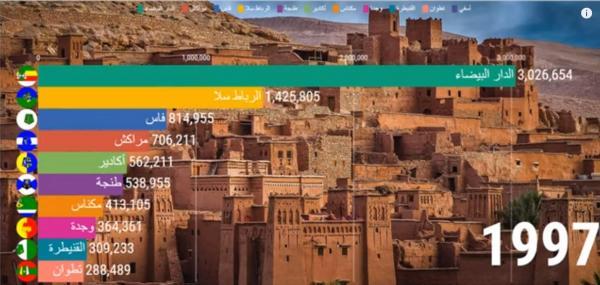 تعرف على تطور أكبر 10 مدن مغربية من حيث عدد السكان انطلاقا من عام 1950