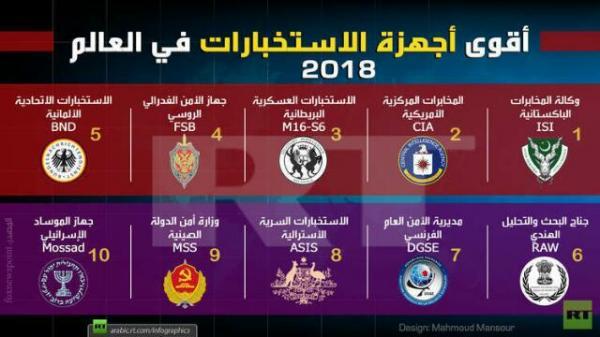 10 أقوى أجهزة استخبارات في العالم لسنة 2018 وهذه المفاجآة حسب موقع دولي متخصص