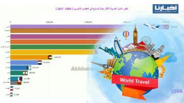 تطور الدول العربية الأكثر جذباً للسياح في العقدين الأخيرين [ 1995 - 2017 ]
