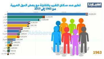 تطور عدد سكان المغرب بالمقارنة مع بعض الدول العربية من 1960 إلى 2019